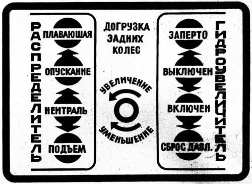 Схема управления гидросистемой трактора
