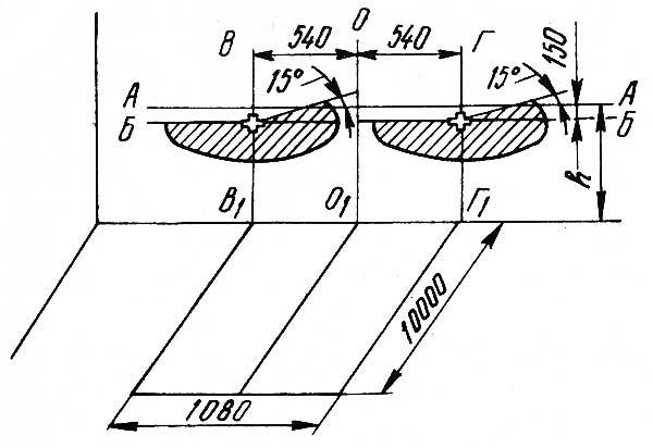 Разметка экрана и расположение световых пятен при регулировке направления световых пучков фар